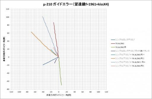 u-210-g-error-d8